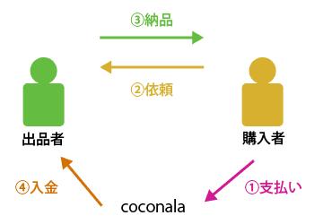 coconalaのサービス提供の流れ