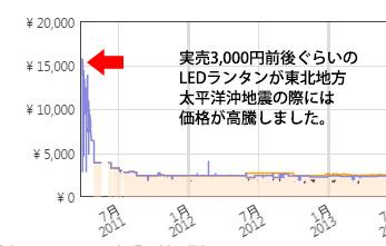 地震発生後の価格変動