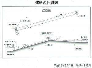 蹴上インクライン運転の仕組図